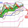 ドル円ショート、BB-2σが利食い目標