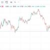 ドル上昇局面到来!!米国株投資家はこれから更に爆増する??