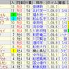 第56回 CBC賞(GIII)/ 第69回 ラジオNIKKEI賞(GIII)