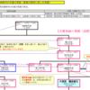 天皇の系図(南北朝編)