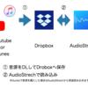 耳コピ、楽器練習に使える最強のアプリたち(iOS)