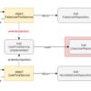 『Scalaにおける最適なDependency Injectionの方法を考察する』を試す