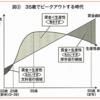 【能力主義】NECは初任給1000万円!NTTは1億円にする準備がある!←年功序列の頂点にいた、いらないオジサンはリストラに合うのであった…。