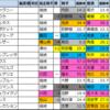 日経新春杯 2021【過去成績データ傾向】