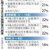 <各社世論調査>9条改正 「自衛隊明記」理解進まず - 毎日新聞(2018年1月24日)