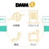 【通信費見直し】DMM光に心惹かれています
