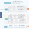 【予想⇒結果】天皇賞(春)(G1) 2020年5月3日 (日)