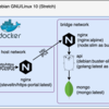 ぜんぶ Docker コンテナにする (HTTPS+IPv6 対応 )