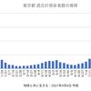 東京1675人 新型コロナ 感染確認 5週間前の感染者数は5042人