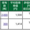 保有株式と資産状況☆2020/7/23(木)