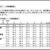 景気ウォッチャー調査2020年10月報告(2020年11月10日発表)から-日本株はまだ買いかも-