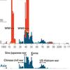 20世紀のヨーロッパと日本の戦争における残虐性について