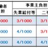 社労士試験 雇用保険料率 年金関係の改定情報