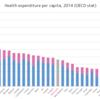 アメリカの医療は先進国最悪である
