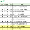 2017.07.23(日) 『中京記念』『福島テレビOP』逃げ馬レース結果