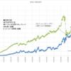 本日の損益 +372,189円