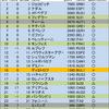 東京五輪テニスの出場条件について④race to Tokyoを運用します