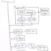 FreeNASでファイルサーバの構築(1) スペック