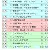 GP7th 考察/調整/青赤緑チェンジザ覇道