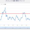 【投資】バフェット指数とVIX恐怖指数