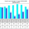 日本プロレス界の回復度調査:8月版