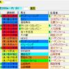 【考察】第62回大阪杯の登録馬を見てどう思う??