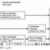 海外の研究にみるシティプロモーションの系譜