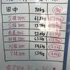 中崎町でダイエット!パーソナルトレーニングジム,スータブルの減量大会Vol.2