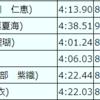 第67回東日本選手権1日目