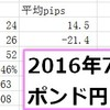 【デイトレード日誌】2016年7月21日木曜 ポンド円 -156pips 大敗、そして灰に帰す