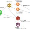 LINE Messaging API のアカウント連携を使ってみる