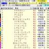 阪神ジュベナイルフィリーズ2017 枠順確定後の見解