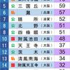 1990年 京都大学合格数ランキング