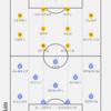 21-22 LaLiga第3節 レアル・ソシエダ対レバンテUD