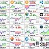 4月30日の仮想通貨・投資報告