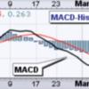 MACDの使い方最新版 投資の秘密はチャートにある!