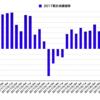 第49回 週間株成績報告
