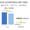 アクアライン 2020年2月期3Q決算発表(2020/1/14)