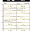 関東大会対戦表