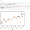 「Pythonデータ処理中級」の増加のお知らせ