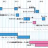アドリブ系アニメとリアルタイムアニメの系譜を考える
