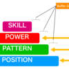 パフォーマンスアップ、障害予防を目的とした際に重要なパフォーマンスピラミッドの理解