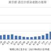 東京4220人 新型コロナ 感染確認 5週間前の感染者数は1387人