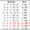 【ABH】アイビスサマーダッシュ2020先行予想 種牡馬別データ(Trend-Stallion)