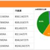 MONA(モナコイン)買うなら取引量世界一のbitbankがおすすめ