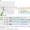 【統計】共分散分析(ANCOVA)