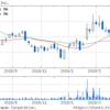 ラクオリア創薬(株) バイオは成功すると、とんでも無い、株価に進化する!
