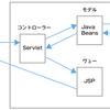 Java MVCモデル