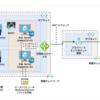 SQL Server AlwaysOn 可用性グループ間トランザクション レプリケーションの構築方法について [Azure/SQL Server]