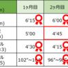 【10kmマラソン】~1ヶ月目~6000mペース走 目標をあげることにします。